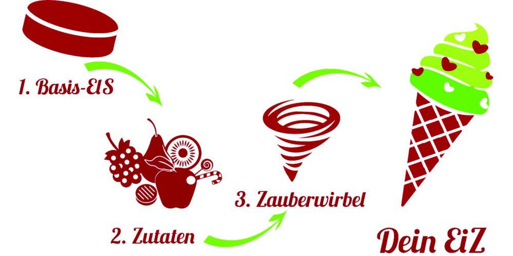 Unsere EiZ-Formel